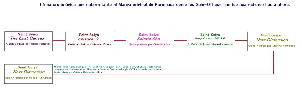 Linea temporal Manga Saint SeiyaFINAL